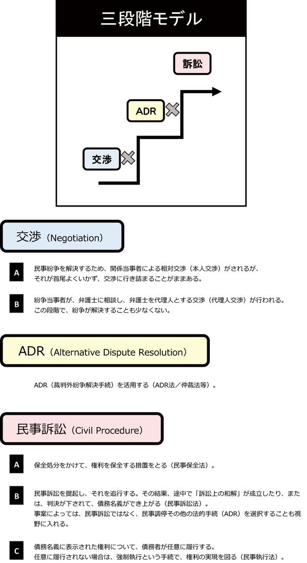 図2「三段階モデル」.png