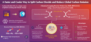 Copper-Indium Oxide: A Faster and Cooler Way to Reduce Our Carbon Footprint