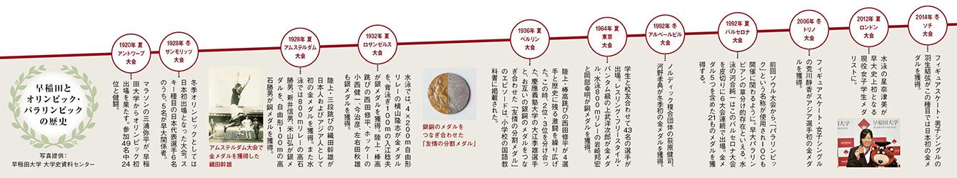 waseda online