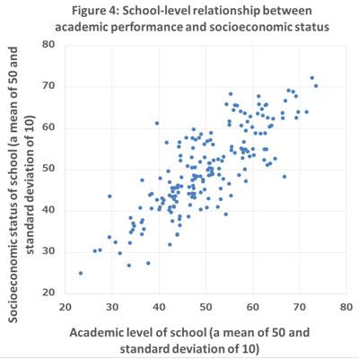 socioeconomic status and academic performance