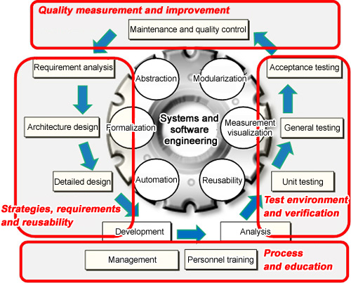 Establishing A Unified Systems And Software Engineering Platform By Combining Soft Approaches And Hard Approaches Research Waseda Online